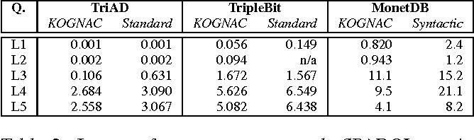 Figure 4 for KOGNAC: Efficient Encoding of Large Knowledge Graphs