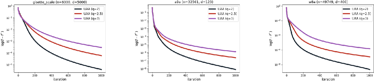 Figure 2 for Towards Unified Acceleration of High-Order Algorithms under Hölder Continuity and Uniform Convexity