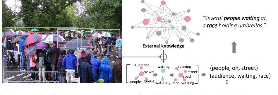 Figure 1 for Relational Reasoning using Prior Knowledge for Visual Captioning