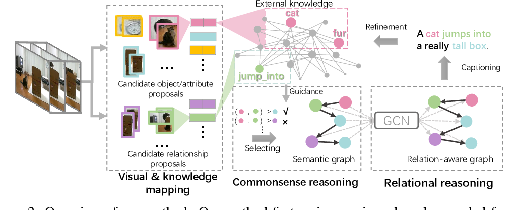 Figure 2 for Relational Reasoning using Prior Knowledge for Visual Captioning