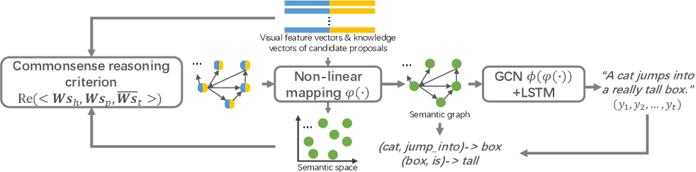 Figure 4 for Relational Reasoning using Prior Knowledge for Visual Captioning