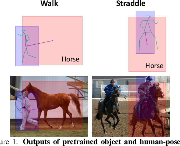 Figure 1 for No-Frills Human-Object Interaction Detection: Factorization, Appearance and Layout Encodings, and Training Techniques