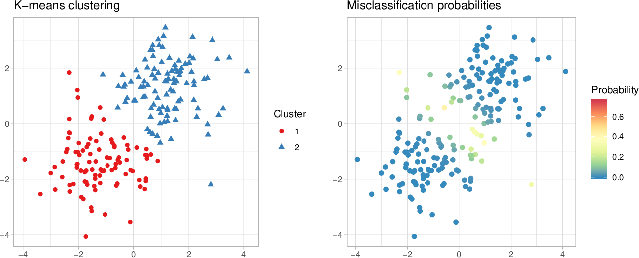 Figure 1 for A generalized Bayes framework for probabilistic clustering