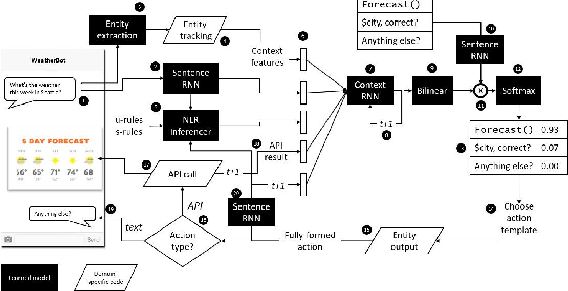 Figure 2 for Nudging Neural Conversational Model with Domain Knowledge