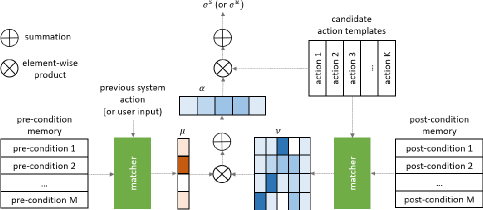 Figure 3 for Nudging Neural Conversational Model with Domain Knowledge