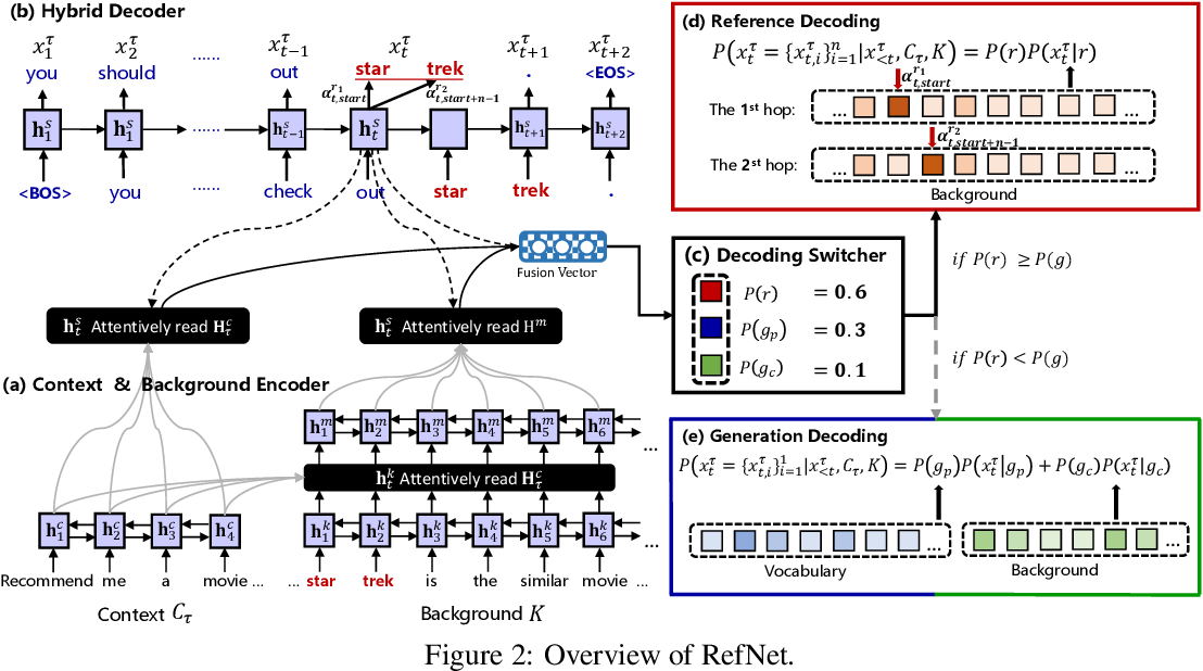 Figure 3 for RefNet: A Reference-aware Network for Background Based Conversation