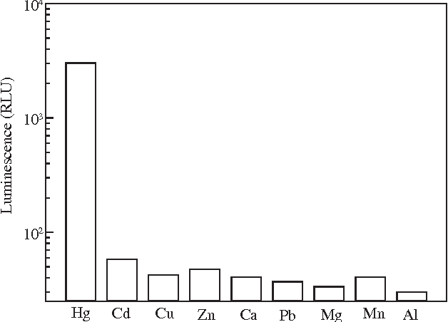 Fig. 3 – Specificity of pTHE30–E. coli in the presence of different heavy metals. Data shown were the maximum luminescence of heavy metal in a range of 10−5–1 mmol/L.