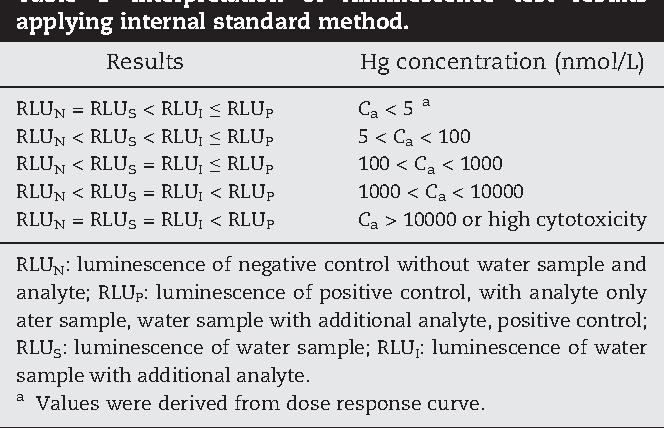 Table 1 – Interpretation of luminescence test results applying internal standard method.