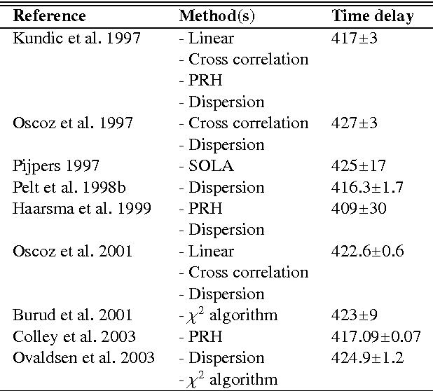 Figure 2 for How accurate are the time delay estimates in gravitational lensing?