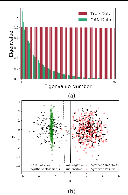 Figure 1 for A Classification-Based Study of Covariate Shift in GAN Distributions