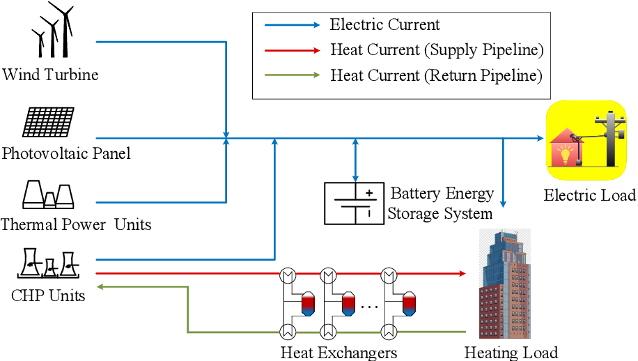 Figure 1 for Optimal Scheduling of Integrated Demand Response-Enabled Integrated Energy Systems with Uncertain Renewable Generations: A Stackelberg Game Approach