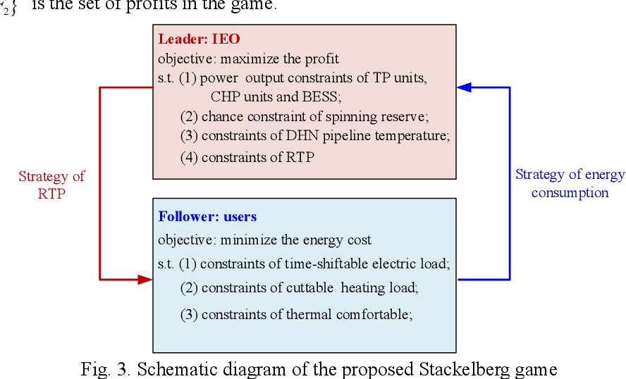 Figure 3 for Optimal Scheduling of Integrated Demand Response-Enabled Integrated Energy Systems with Uncertain Renewable Generations: A Stackelberg Game Approach