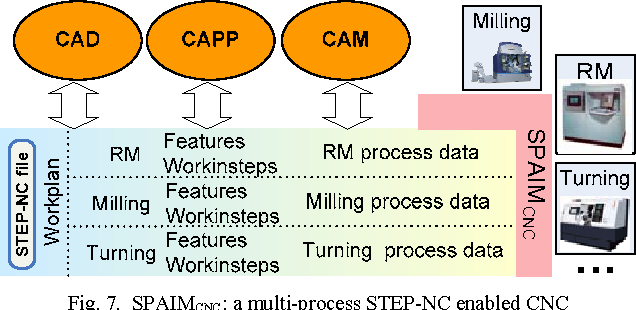 Simulation and optimization in a multi-process environment using
