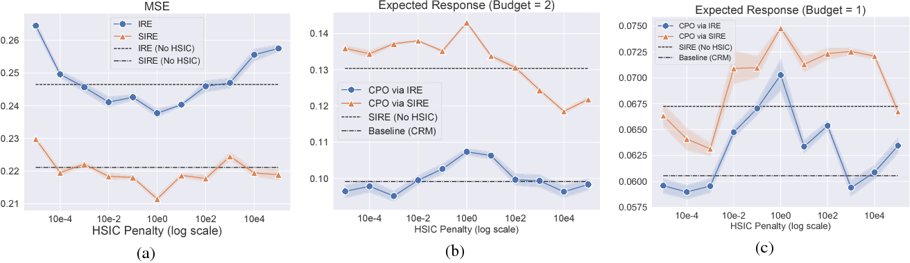 Figure 2 for Cost-Effective Incentive Allocation via Structured Counterfactual Inference