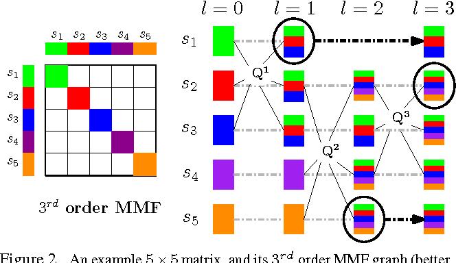 Figure 2 for The Incremental Multiresolution Matrix Factorization Algorithm