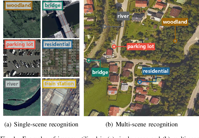Figure 1 for MultiScene: A Large-scale Dataset and Benchmark for Multi-scene Recognition in Single Aerial Images