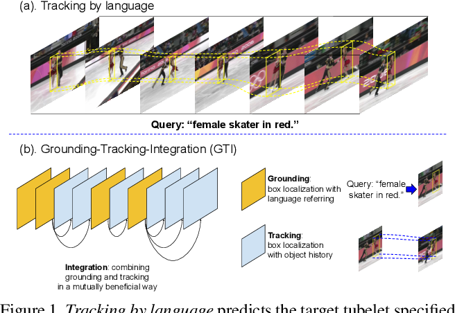 Figure 1 for Grounding-Tracking-Integration