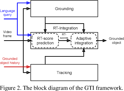 Figure 3 for Grounding-Tracking-Integration