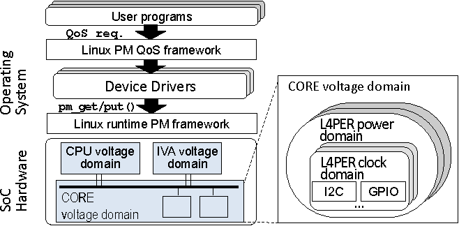 Automated OS-level Device Runtime Power Management - Semantic Scholar