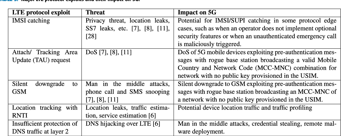 Table 3 from Security and Protocol Exploit Analysis of the