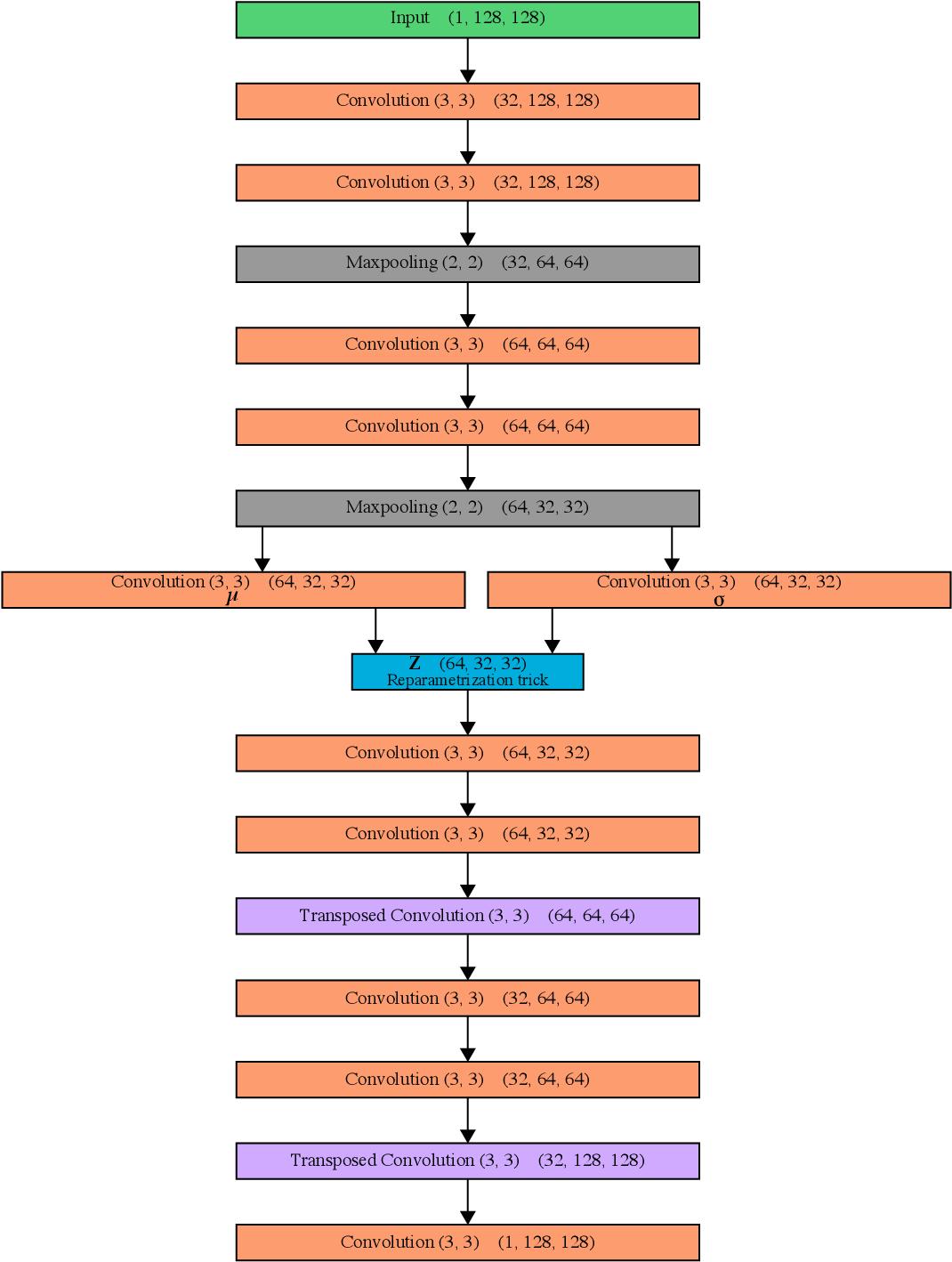 Figure 2 for DivNoising: Diversity Denoising with Fully Convolutional Variational Autoencoders