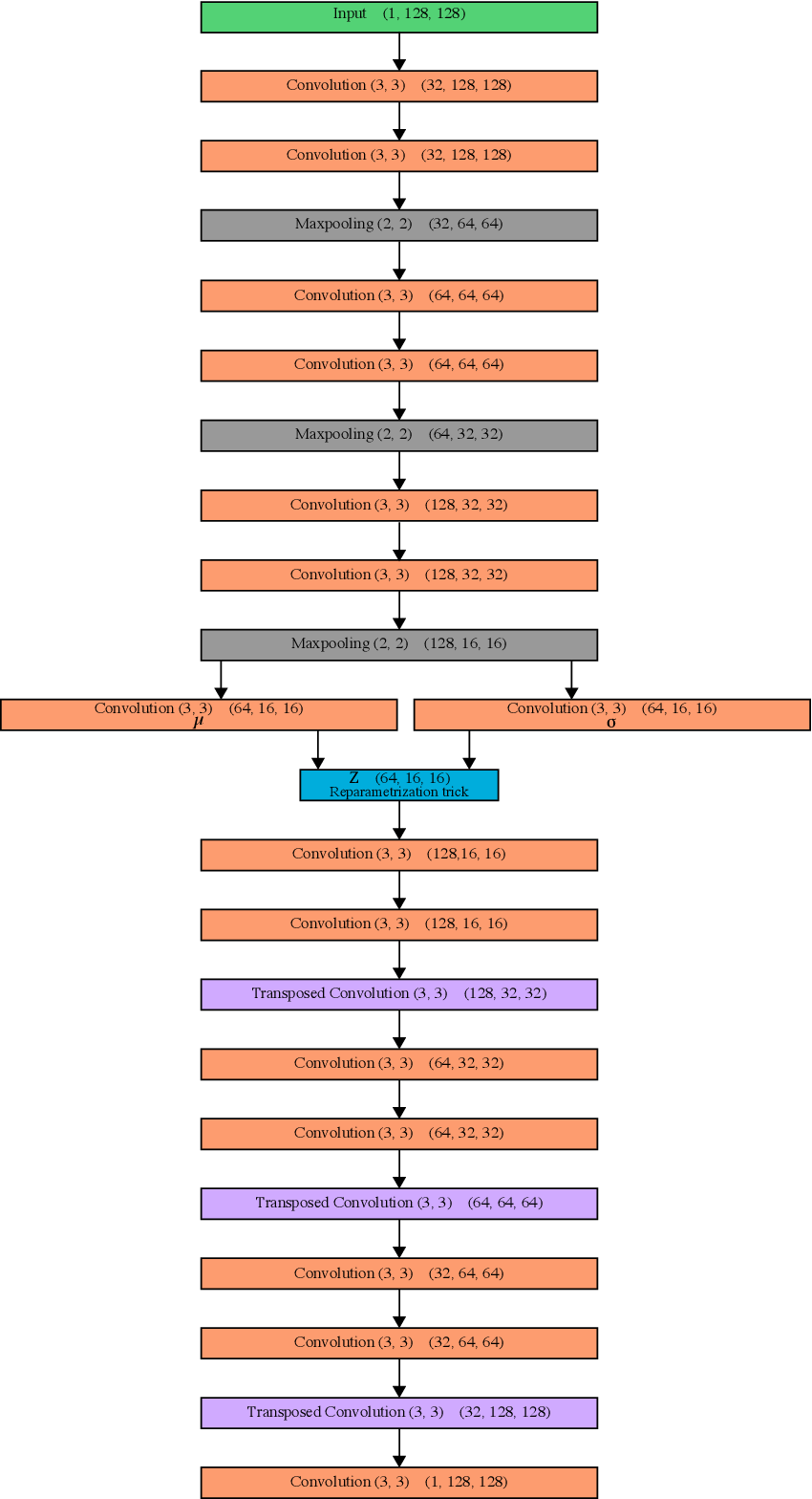 Figure 3 for DivNoising: Diversity Denoising with Fully Convolutional Variational Autoencoders