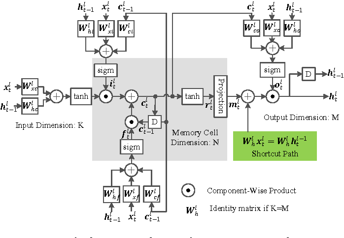 Figure 1 for Residual LSTM: Design of a Deep Recurrent Architecture for Distant Speech Recognition