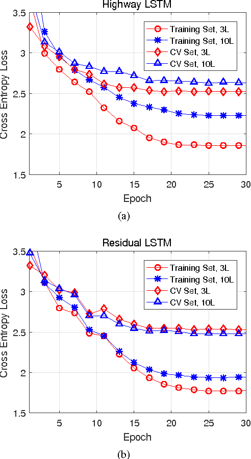 Figure 3 for Residual LSTM: Design of a Deep Recurrent Architecture for Distant Speech Recognition