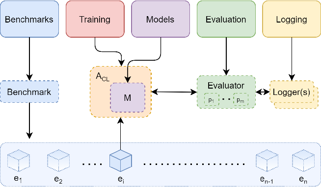 Figure 1 for Avalanche: an End-to-End Library for Continual Learning