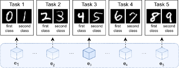 Figure 3 for Avalanche: an End-to-End Library for Continual Learning