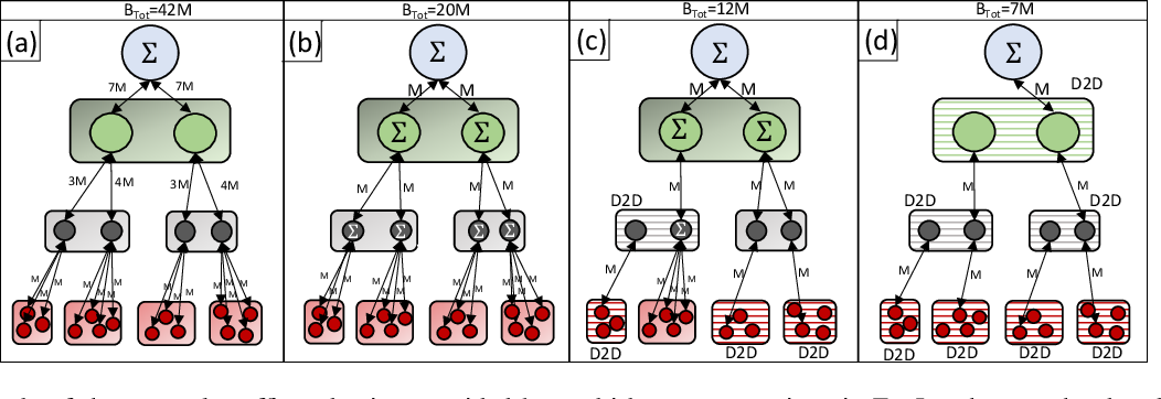Figure 4 for Multi-Stage Hybrid Federated Learning over Large-Scale Wireless Fog Networks