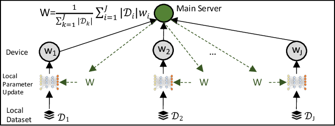Figure 1 for Multi-Stage Hybrid Federated Learning over Large-Scale Wireless Fog Networks