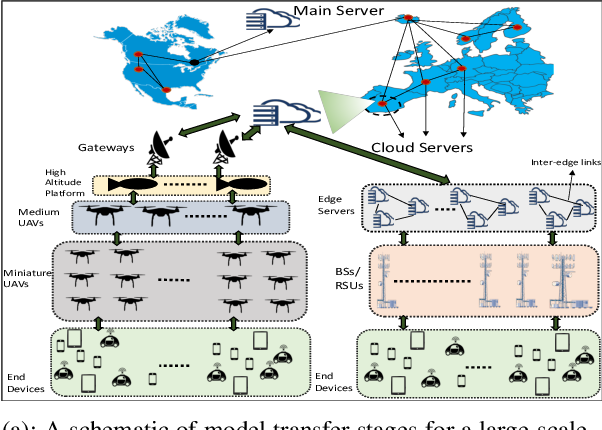 Figure 2 for Multi-Stage Hybrid Federated Learning over Large-Scale Wireless Fog Networks