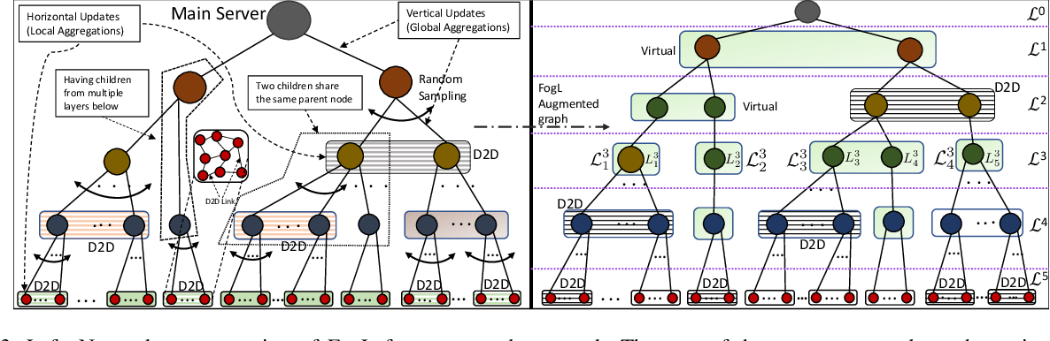 Figure 3 for Multi-Stage Hybrid Federated Learning over Large-Scale Wireless Fog Networks