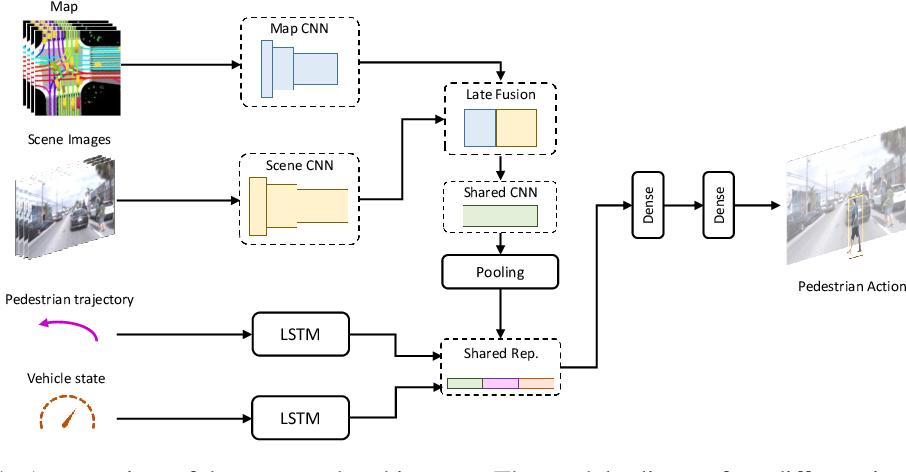 Figure 1 for PePScenes: A Novel Dataset and Baseline for Pedestrian Action Prediction in 3D