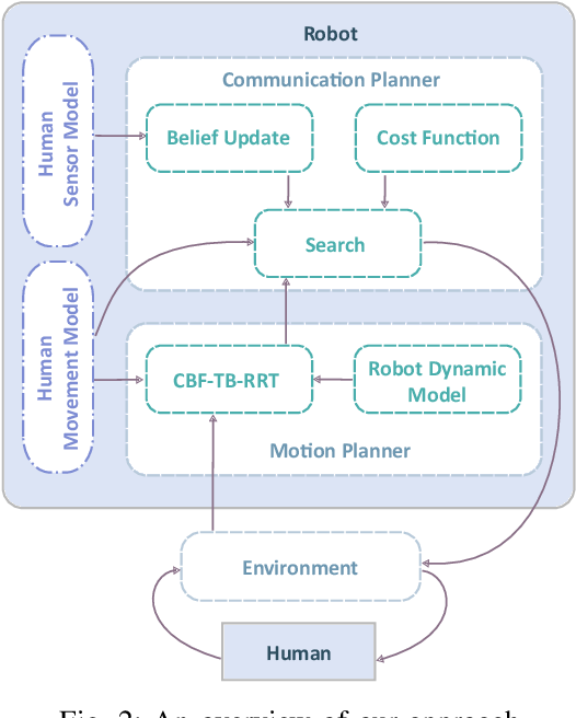 Figure 2 for Joint Communication and Motion Planning for Cobots