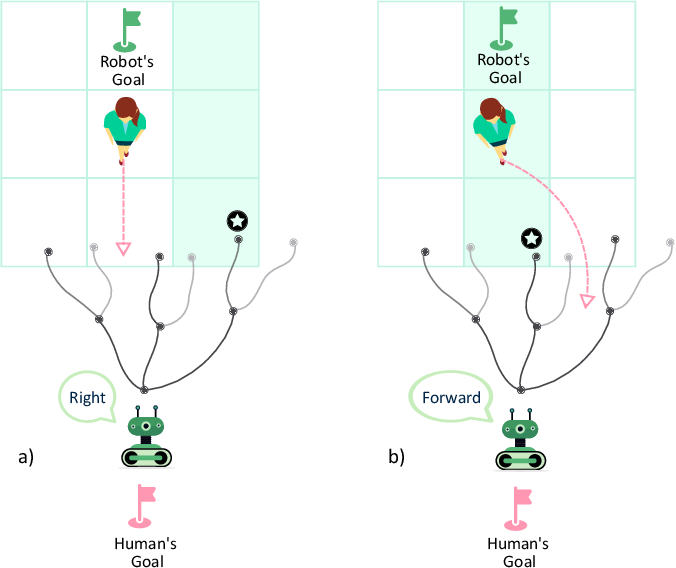 Figure 3 for Joint Communication and Motion Planning for Cobots