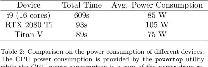 Figure 4 for VegasFlow: accelerating Monte Carlo simulation across multiple hardware platforms