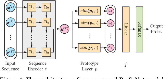 Figure 1 for Interpretable and Steerable Sequence Learning via Prototypes