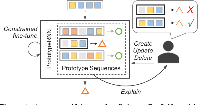 Figure 2 for Interpretable and Steerable Sequence Learning via Prototypes