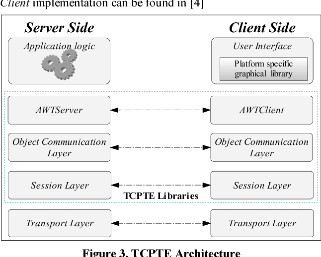 Figure 3 from Developing and executing java AWT applications