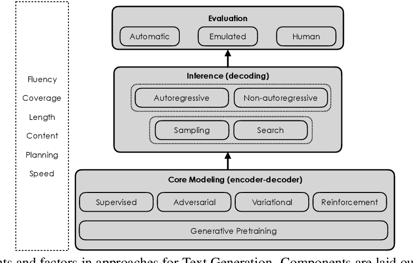 Figure 2 for Dissecting the components and factors of Neural Text Generation