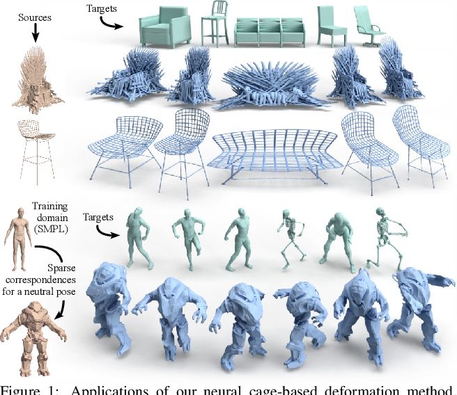Figure 1 for Neural Cages for Detail-Preserving 3D Deformations