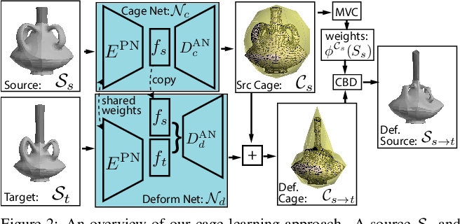Figure 3 for Neural Cages for Detail-Preserving 3D Deformations
