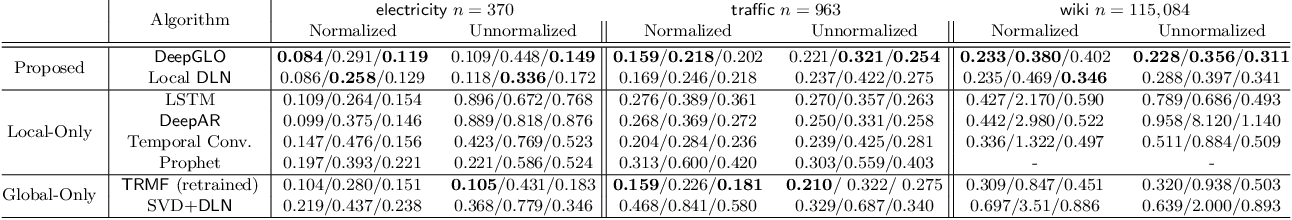 Figure 3 for Think Globally, Act Locally: A Deep Neural Network Approach to High-Dimensional Time Series Forecasting