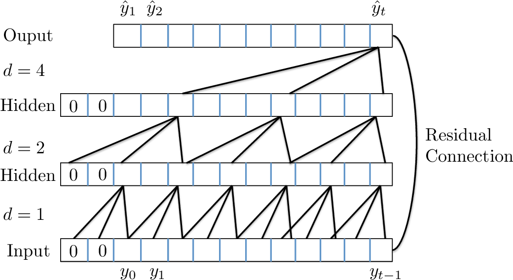 Figure 1 for Think Globally, Act Locally: A Deep Neural Network Approach to High-Dimensional Time Series Forecasting