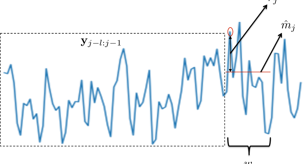Figure 2 for Think Globally, Act Locally: A Deep Neural Network Approach to High-Dimensional Time Series Forecasting