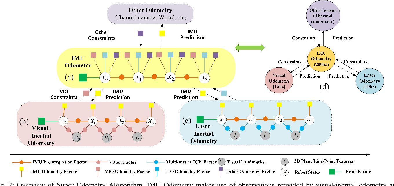Figure 2 for Super Odometry: IMU-centric LiDAR-Visual-Inertial Estimator for Challenging Environments