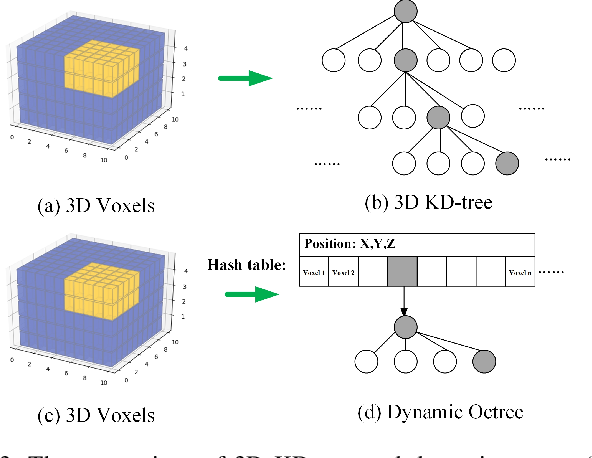 Figure 3 for Super Odometry: IMU-centric LiDAR-Visual-Inertial Estimator for Challenging Environments