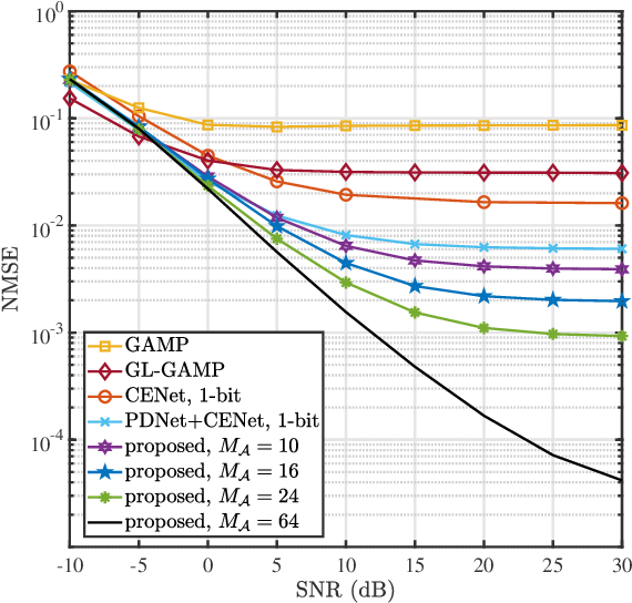 Figure 2 for Joint Channel Estimation and Mixed-ADCs Allocation for Massive MIMO via Deep Learning